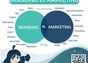 Branding Vs Marketing